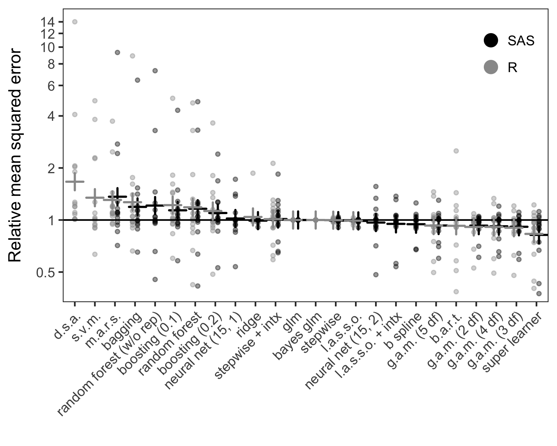 random number generator function in sas